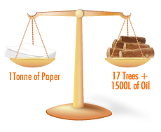 1 tonne of paper = 17 trees + 1500L of Oil