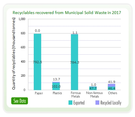 Waste Recycling Statistics | Waste Reduction Website