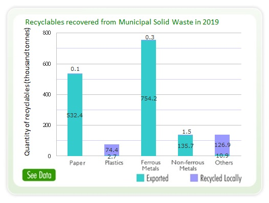 Major Materials Recovered / Recycled in 2019