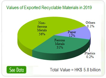Value of Exported Recyclable Materials in 2019