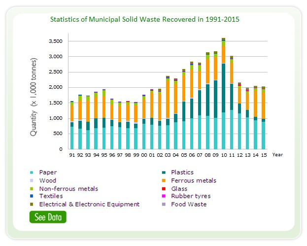 Waste Recycling Statistics Waste Reduction Website