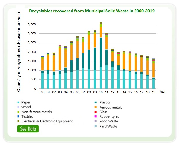 Statistics of Municipal Solid Waste Recovered in 2000-2019