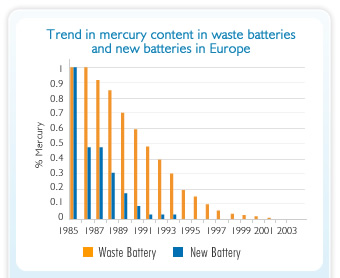 Graph showing the Trend in Mercury content in Waste Battteris and New Batteries in Europe