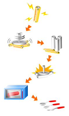 Flow Diagram for Recycling Rechargeable Batteries